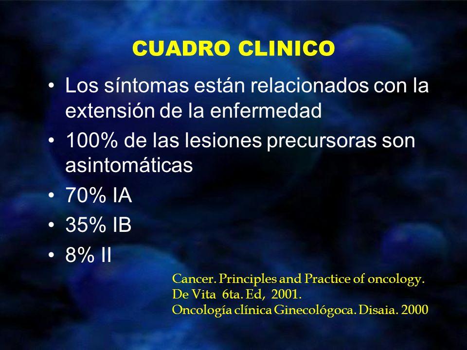 CUADRO CLINICO Los síntomas están relacionados con la extensión de la enfermedad 100% de las lesiones precursoras son asintomáticas 70% IA 35% IB 8% I