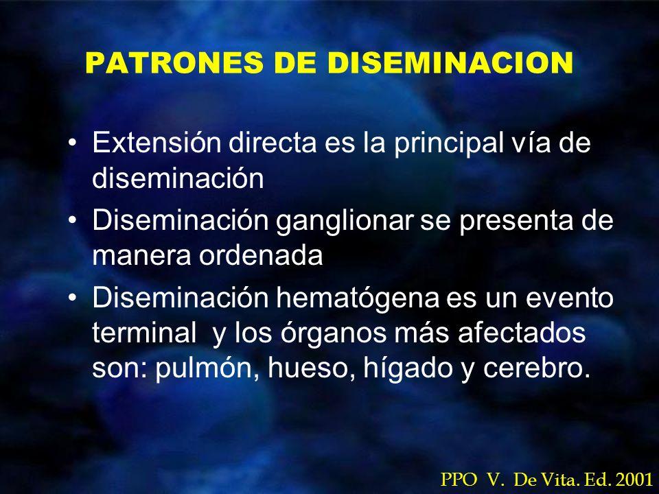 PATRONES DE DISEMINACION Extensión directa es la principal vía de diseminación Diseminación ganglionar se presenta de manera ordenada Diseminación hem