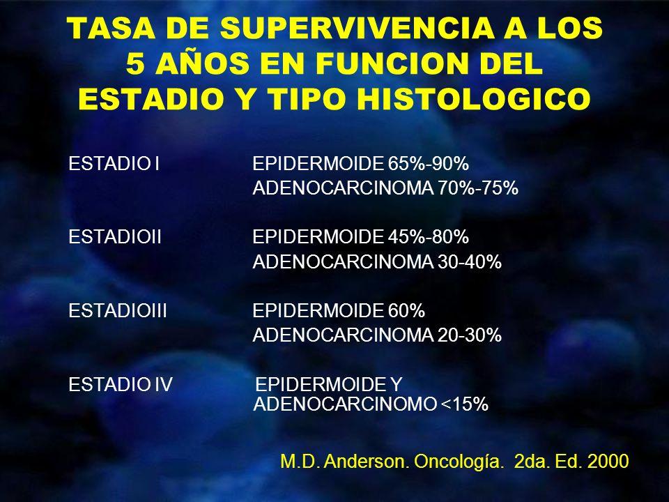 TASA DE SUPERVIVENCIA A LOS 5 AÑOS EN FUNCION DEL ESTADIO Y TIPO HISTOLOGICO ESTADIO I EPIDERMOIDE 65%-90% ADENOCARCINOMA 70%-75% ESTADIOII EPIDERMOID