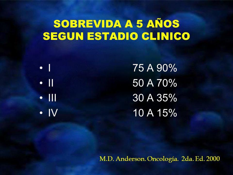 SOBREVIDA A 5 AÑOS SEGUN ESTADIO CLINICO I 75 A 90% II50 A 70% III30 A 35% IV10 A 15% M.D. Anderson. Oncología. 2da. Ed. 2000