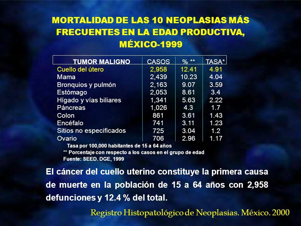 20 PRINCIPALES CAUSAS DE MORTALIDAD DE TUMORES MALIGNOS EN MUJERES, MÉXICO-1999 La principal causa de mortalidad en las mujeres la constituye el cáncer del cuello uterino, del cual se registraron 4,590 defunciones con una tasa de 9.3 por 100,000.