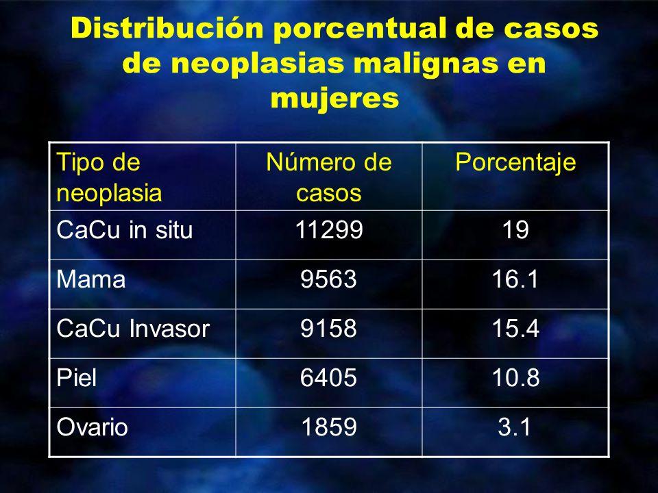 Distribución porcentual de casos de neoplasias malignas en mujeres Tipo de neoplasia Número de casos Porcentaje CaCu in situ1129919 Mama956316.1 CaCu
