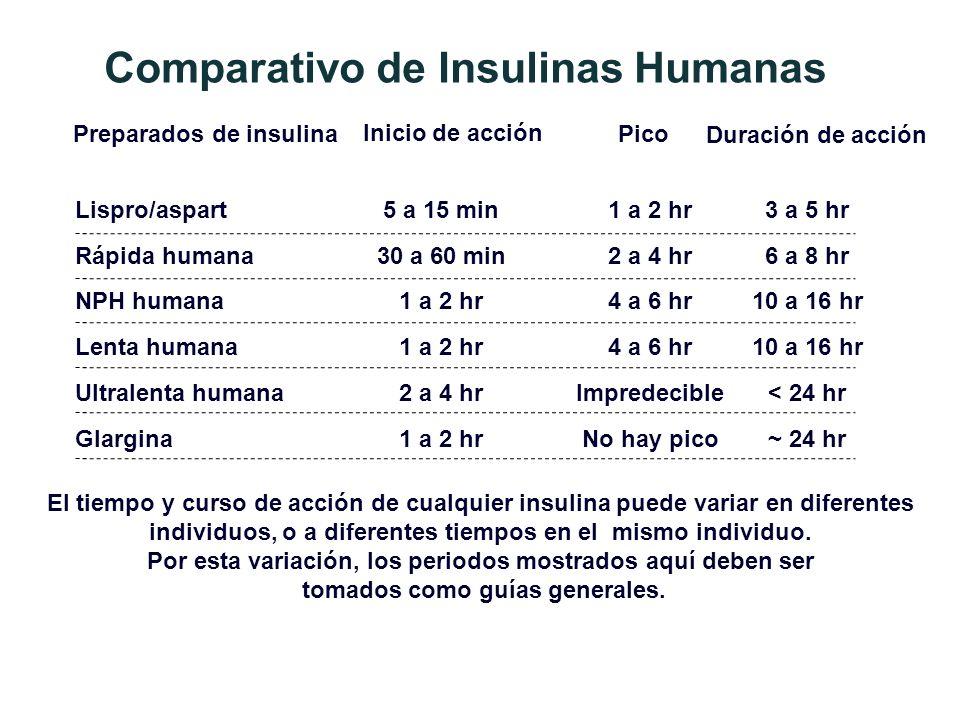 Comparativo de Insulinas Humanas El tiempo y curso de acción de cualquier insulina puede variar en diferentes individuos, o a diferentes tiempos en el