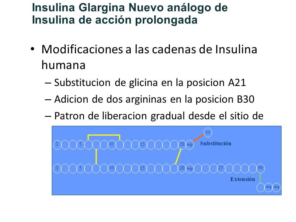 Insulina Glargina Nuevo análogo de Insulina de acción prolongada Modificaciones a las cadenas de Insulina humana – Substitucion de glicina en la posic