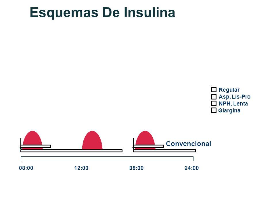 Esquemas De Insulina Asp, Lis-Pro Glargina NPH, Lenta Regular 08:0012:0008:0024:00 Convencional