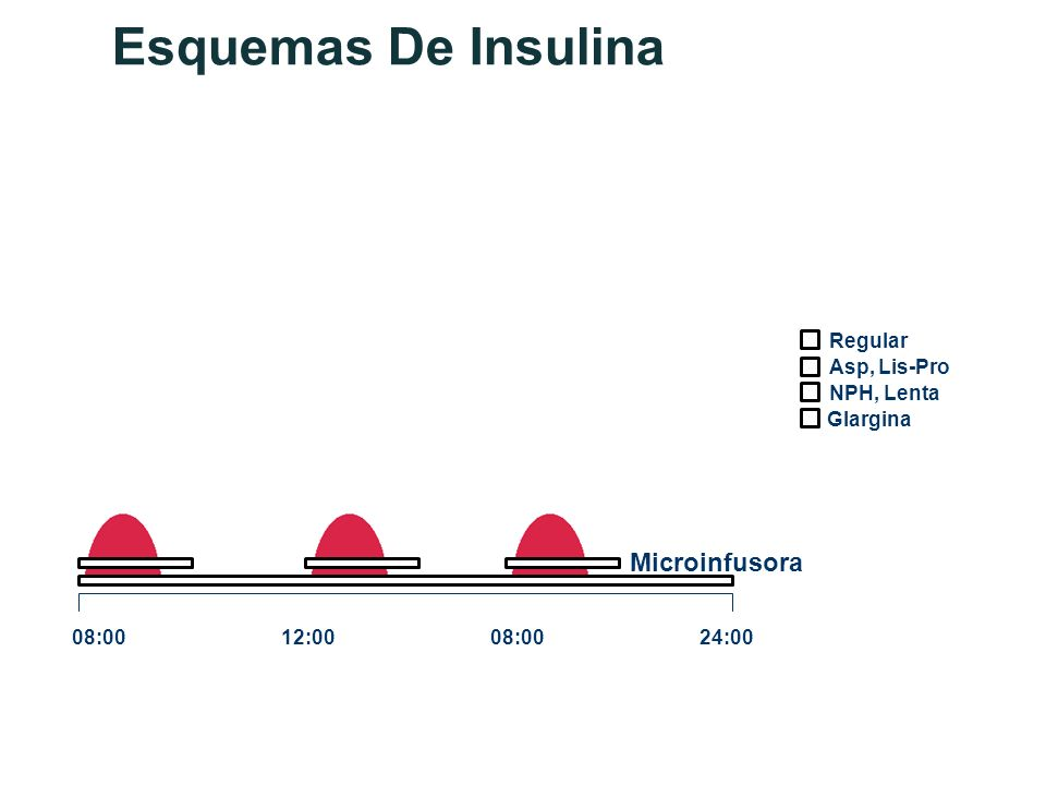 Esquemas De Insulina Asp, Lis-Pro Glargina NPH, Lenta Regular 08:0012:0008:0024:00 Microinfusora