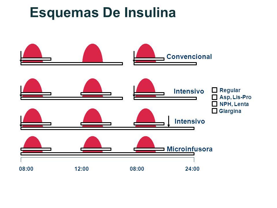 Esquemas De Insulina Asp, Lis-Pro Glargina NPH, Lenta Regular 08:0012:0008:0024:00 Microinfusora Intensivo Convencional Intensivo