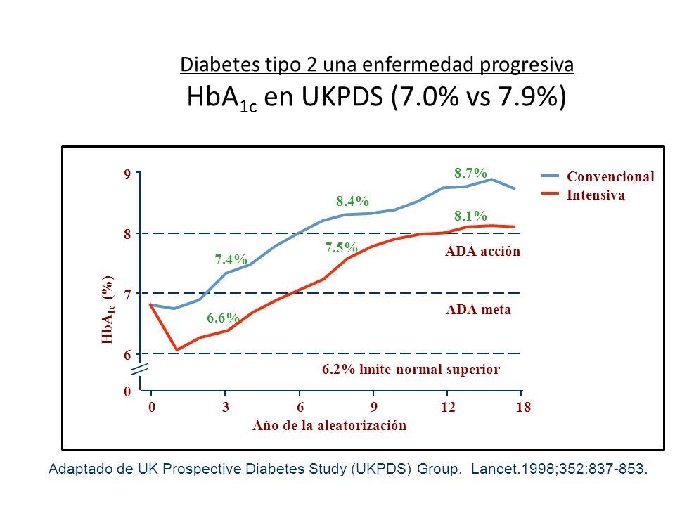 Diabetes tipo 2 una enfermedad progresiva HbA 1c en UKPDS (7.0% vs 7.9%) Adaptado de UK Prospective Diabetes Study (UKPDS) Group. Lancet.1998;352:837-