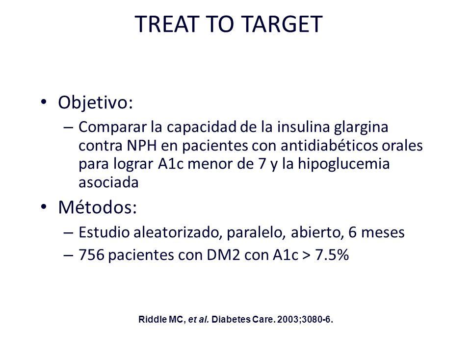 TREAT TO TARGET Objetivo: – Comparar la capacidad de la insulina glargina contra NPH en pacientes con antidiabéticos orales para lograr A1c menor de 7
