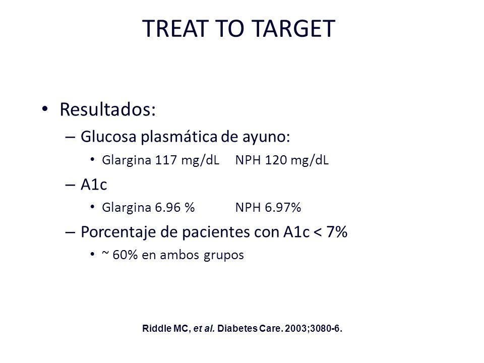 TREAT TO TARGET Resultados: – Glucosa plasmática de ayuno: Glargina 117 mg/dL NPH 120 mg/dL – A1c Glargina 6.96 % NPH 6.97% – Porcentaje de pacientes