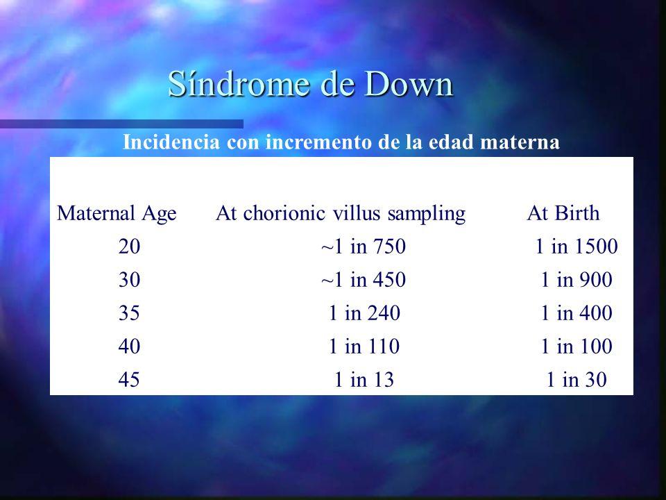 Síndrome de Down Incidencia con incremento de la edad materna Maternal AgeAt chorionic villus samplingAt Birth 20~1 in 7501 in 1500 30~1 in 4501 in 90