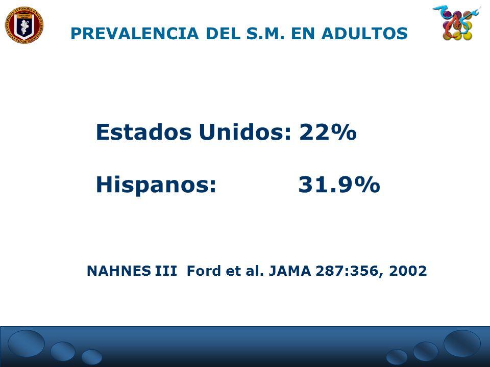 PREVALENCIA DEL S.M. EN ADULTOS Estados Unidos: 22% Hispanos: 31.9% NAHNES III Ford et al. JAMA 287:356, 2002