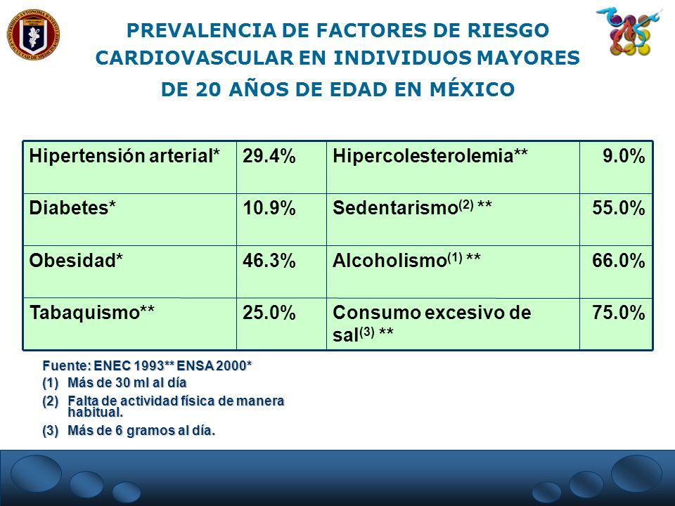 PREVALENCIA DE FACTORES DE RIESGO CARDIOVASCULAR EN INDIVIDUOS MAYORES DE 20 AÑOS DE EDAD EN MÉXICO 75.0%Consumo excesivo de sal (3) ** 25.0%Tabaquism