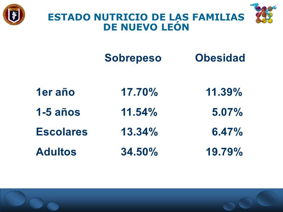 ESTADO NUTRICIO DE LAS FAMILIAS DE NUEVO LEÓN Sobrepeso Obesidad 1er año17.70%11.39% 1-5 años11.54% 5.07% Escolares13.34% 6.47% Adultos34.50%19.79%