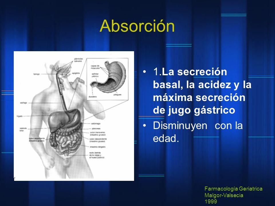 Absorción 1.La secreción basal, la acidez y la máxima secreción de jugo gástrico Disminuyen con la edad. Farmacología Geriatrica Malgor-Valsecia 1999
