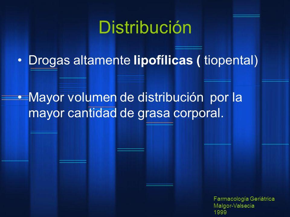 Distribución Drogas altamente lipofílicas ( tiopental) Mayor volumen de distribución por la mayor cantidad de grasa corporal. Farmacología Geriátrica