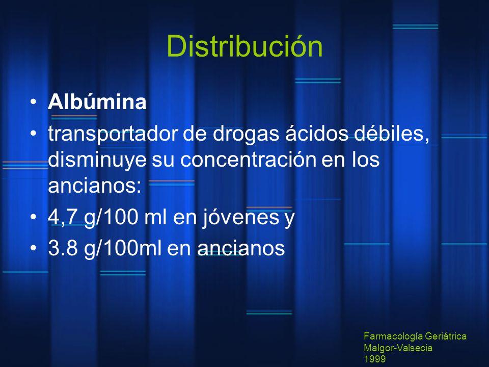 Distribución Albúmina transportador de drogas ácidos débiles, disminuye su concentración en los ancianos: 4,7 g/100 ml en jóvenes y 3.8 g/100ml en anc