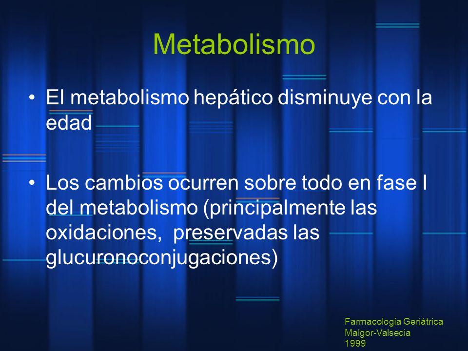 Metabolismo El metabolismo hepático disminuye con la edad Los cambios ocurren sobre todo en fase I del metabolismo (principalmente las oxidaciones, pr