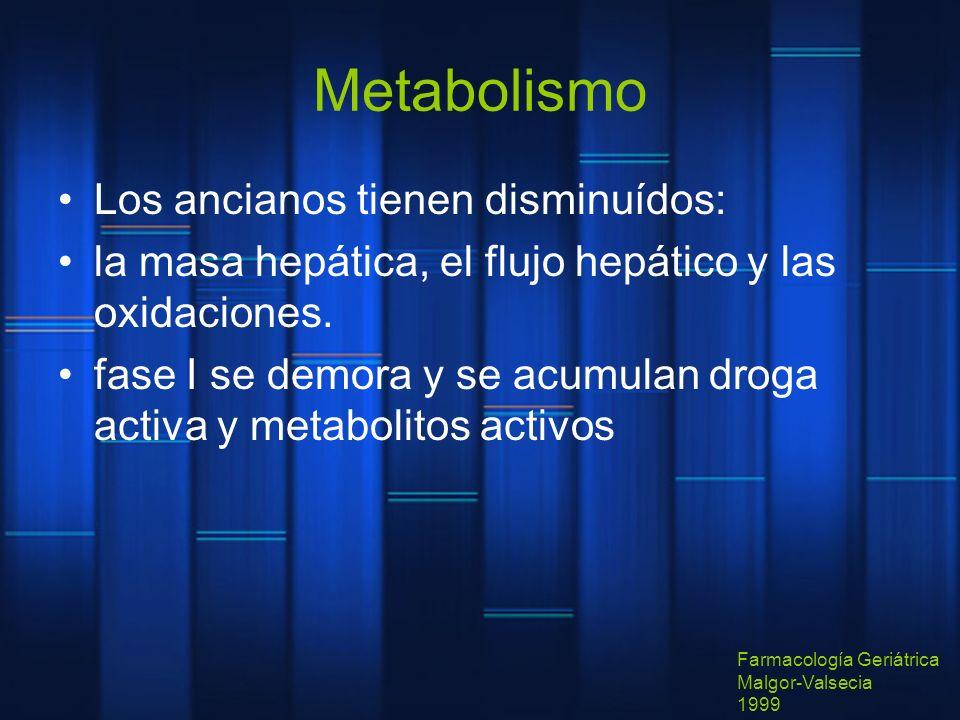 Metabolismo Los ancianos tienen disminuídos: la masa hepática, el flujo hepático y las oxidaciones. fase I se demora y se acumulan droga activa y meta