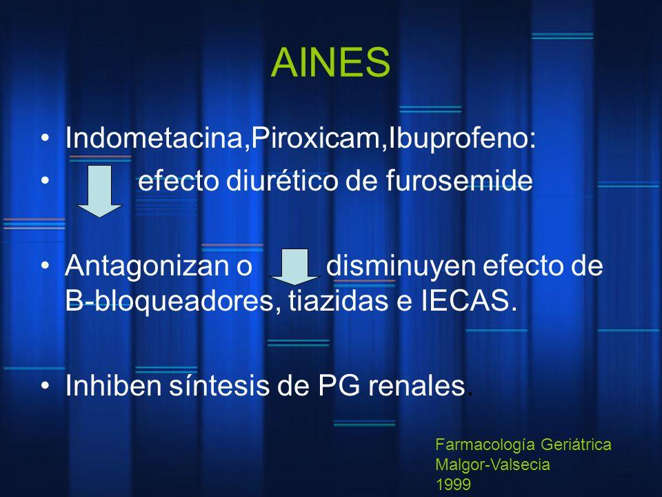 AINES Indometacina,Piroxicam,Ibuprofeno: efecto diurético de furosemide Antagonizan o disminuyen efecto de B-bloqueadores, tiazidas e IECAS. Inhiben s