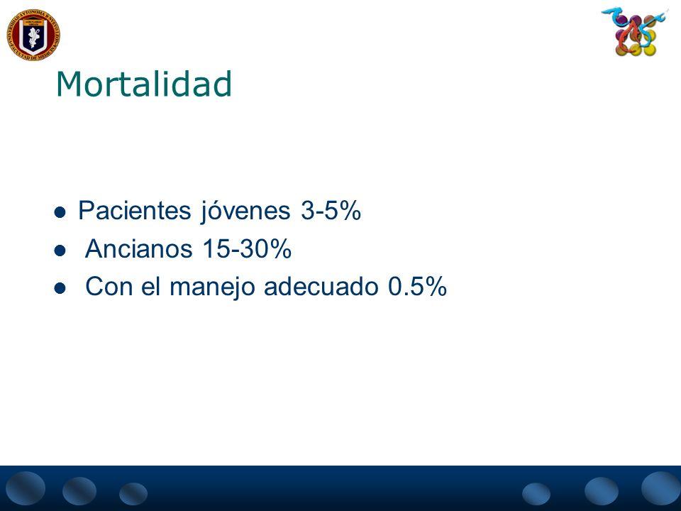 Mortalidad Pacientes jóvenes 3-5% Ancianos 15-30% Con el manejo adecuado 0.5%