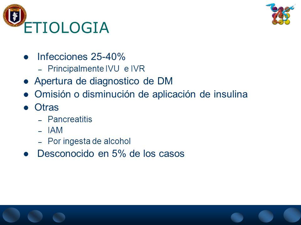 ETIOLOGIA Infecciones 25-40% – Principalmente IVU e IVR Apertura de diagnostico de DM Omisión o disminución de aplicación de insulina Otras – Pancreat