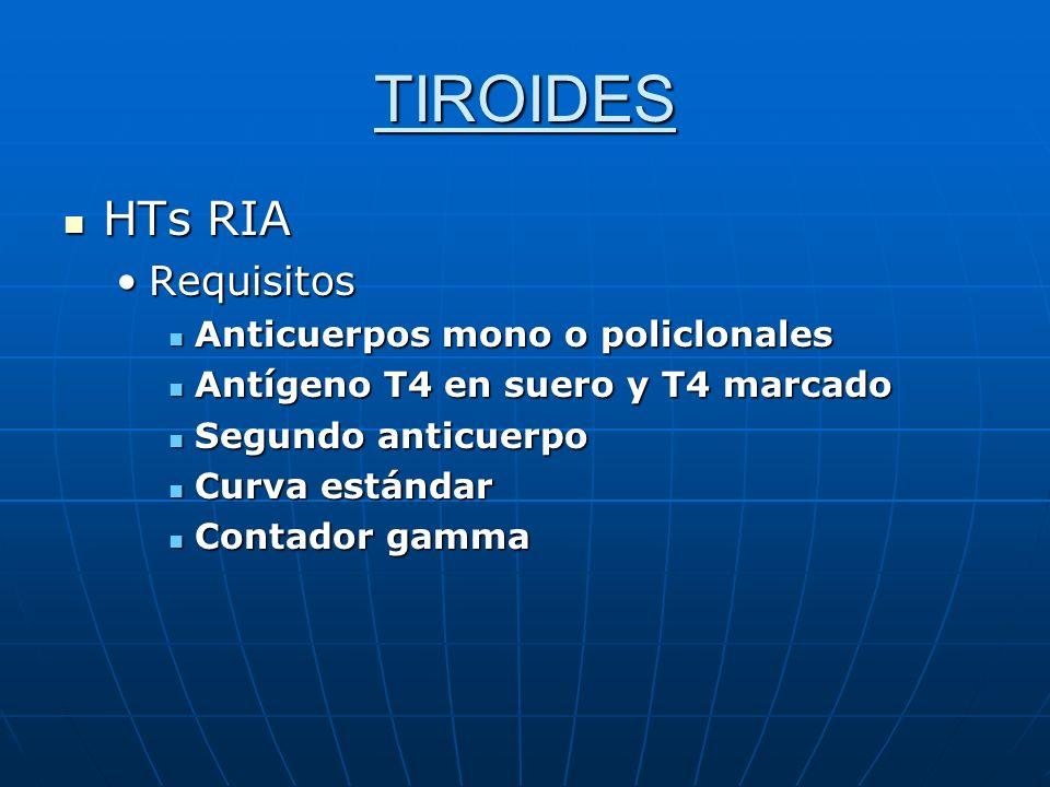 TIROIDES HTs RIA HTs RIA RequisitosRequisitos Anticuerpos mono o policlonales Anticuerpos mono o policlonales Antígeno T4 en suero y T4 marcado Antíge