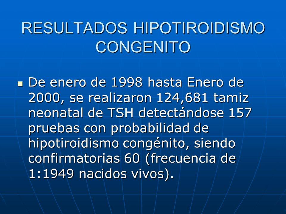 RESULTADOS HIPOTIROIDISMO CONGENITO De enero de 1998 hasta Enero de 2000, se realizaron 124,681 tamiz neonatal de TSH detectándose 157 pruebas con pro