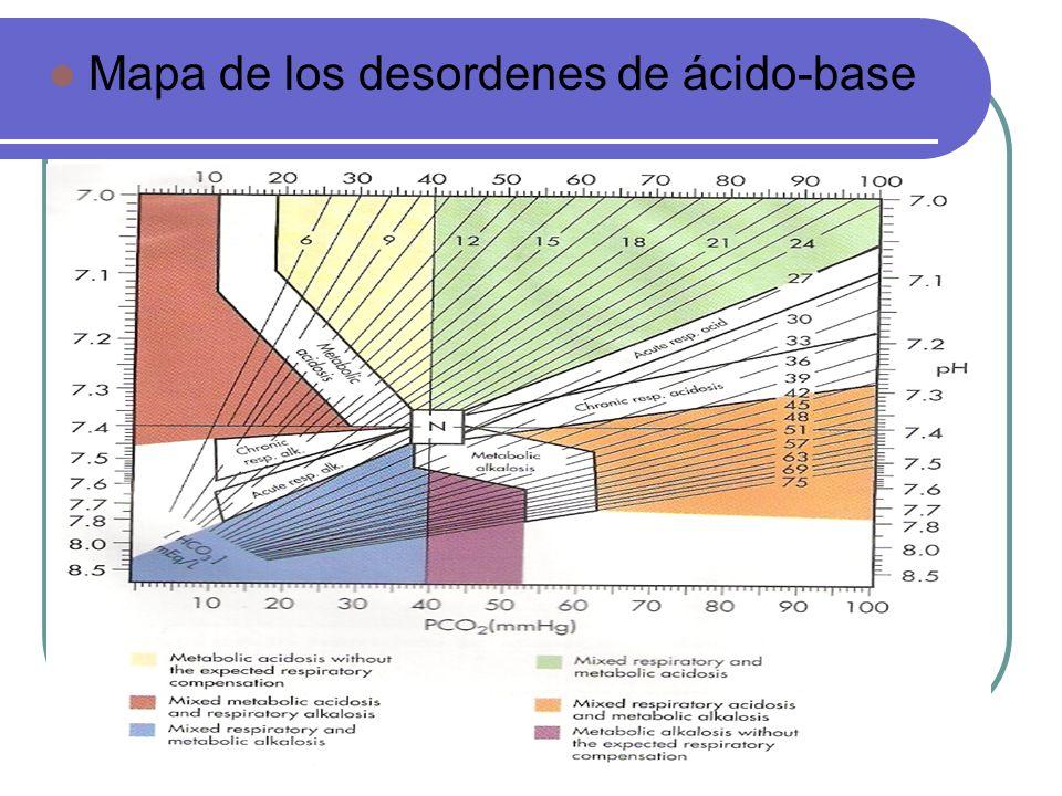 Mapa de los desordenes de ácido-base