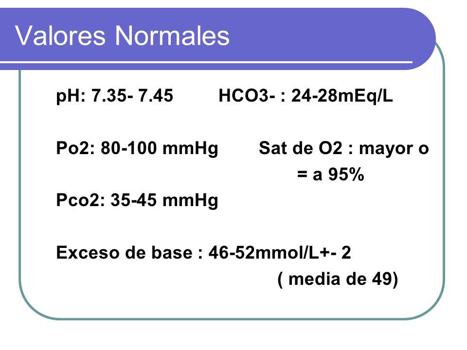 Valores Normales pH: 7.35- 7.45 HCO3- : 24-28mEq/L Po2: 80-100 mmHg Sat de O2 : mayor o = a 95% Pco2: 35-45 mmHg Exceso de base : 46-52mmol/L+- 2 ( me
