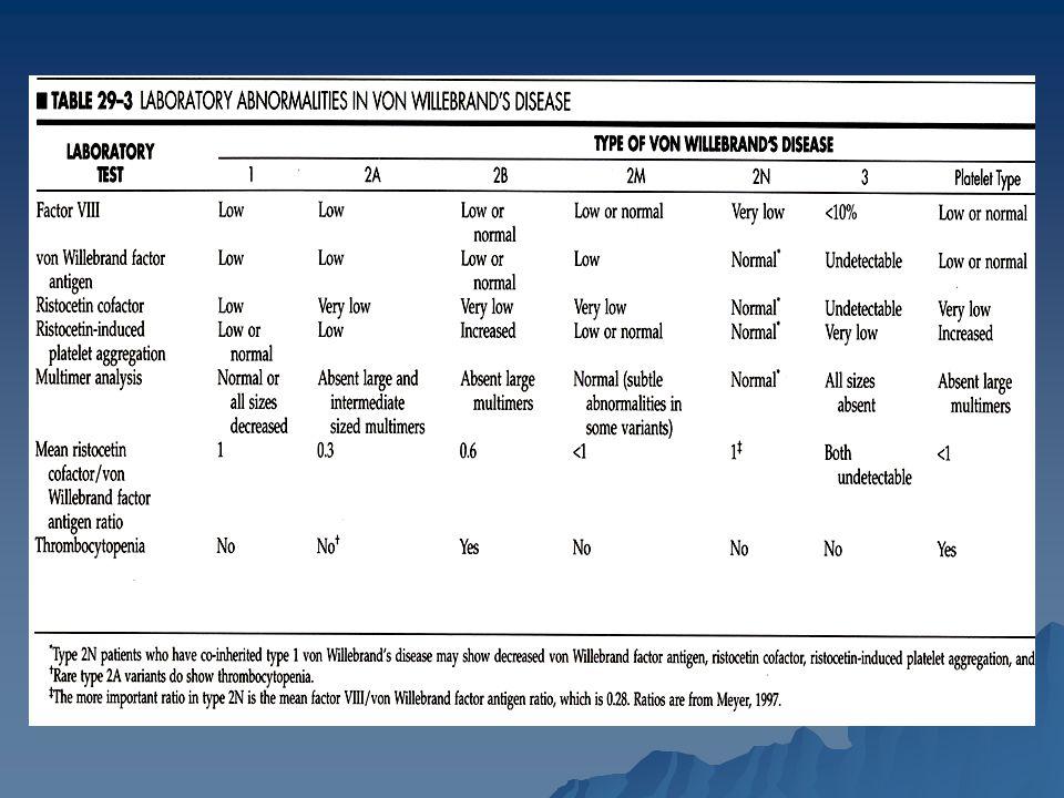 Hemofilia Es la enfermedad hemorrágica severa más común Es la enfermedad hemorrágica severa más común Prevalencia de 1:5000 en el tipo A y de 1:25000 en el tipo B Prevalencia de 1:5000 en el tipo A y de 1:25000 en el tipo B Es ligada al X afectando a varones y siendo la mujeres portadoras, salvo otras alteraciones cromosómicas ligadas al X.