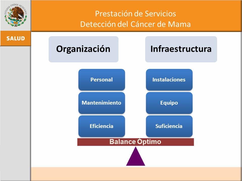 Prestación de Servicios Detección del Cáncer de Mama Organización Infraestructura SuficienciaEquipoInstalacionesEficienciaMantenimientoPersonal Balanc