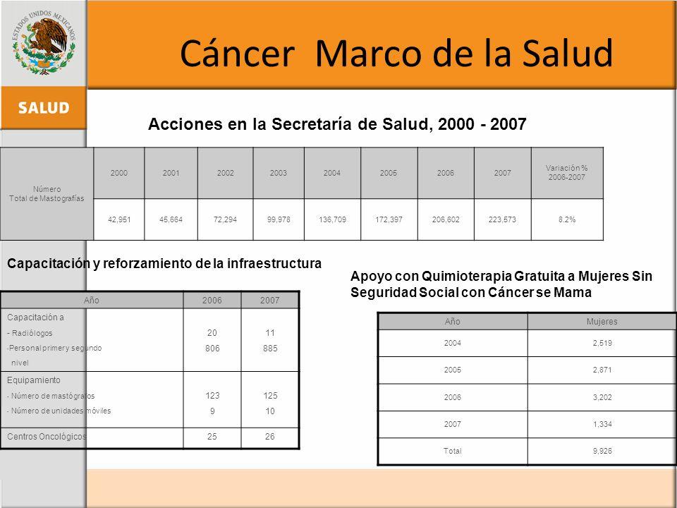 Cáncer Marco de la Salud Número Total de Mastografías 20002001200220032004200520062007 Variación % 2006-2007 42,95145,66472,29499,978136,709172,397206