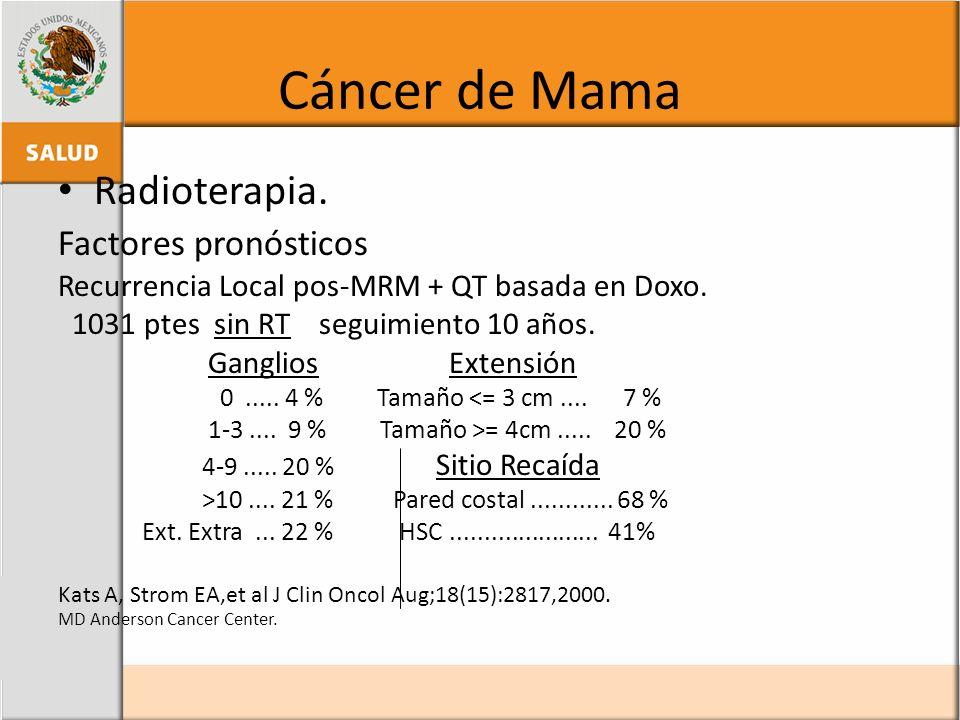 Cáncer de Mama Radioterapia. Factores pronósticos Recurrencia Local pos-MRM + QT basada en Doxo. 1031 ptes sin RT seguimiento 10 años. Ganglios Extens