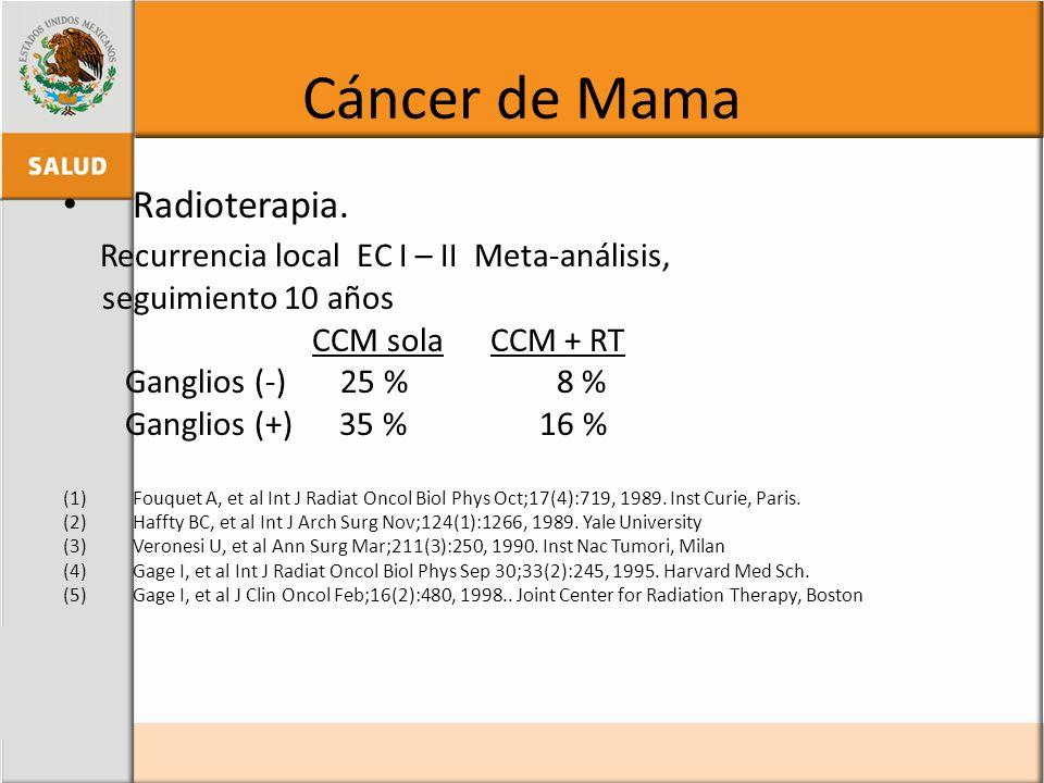 Cáncer de Mama Radioterapia. Recurrencia local EC I – II Meta-análisis, seguimiento 10 años CCM sola CCM + RT Ganglios (-) 25 % 8 % Ganglios (+) 35 %