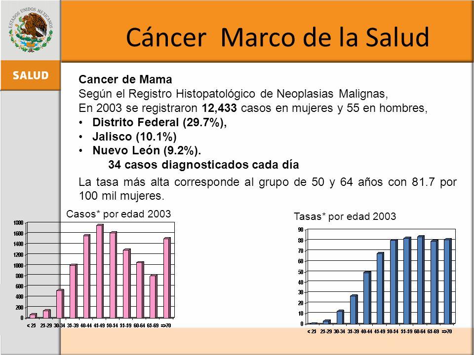 Cáncer Marco de la Salud Cancer de Mama Según el Registro Histopatológico de Neoplasias Malignas, En 2003 se registraron 12,433 casos en mujeres y 55