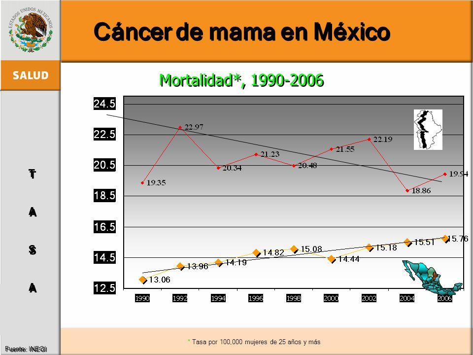 TASATASA TASATASA Mortalidad*, 1990-2006 Fuente: INEGI * Tasa por 100,000 mujeres de 25 años y más Cáncer de mama en México