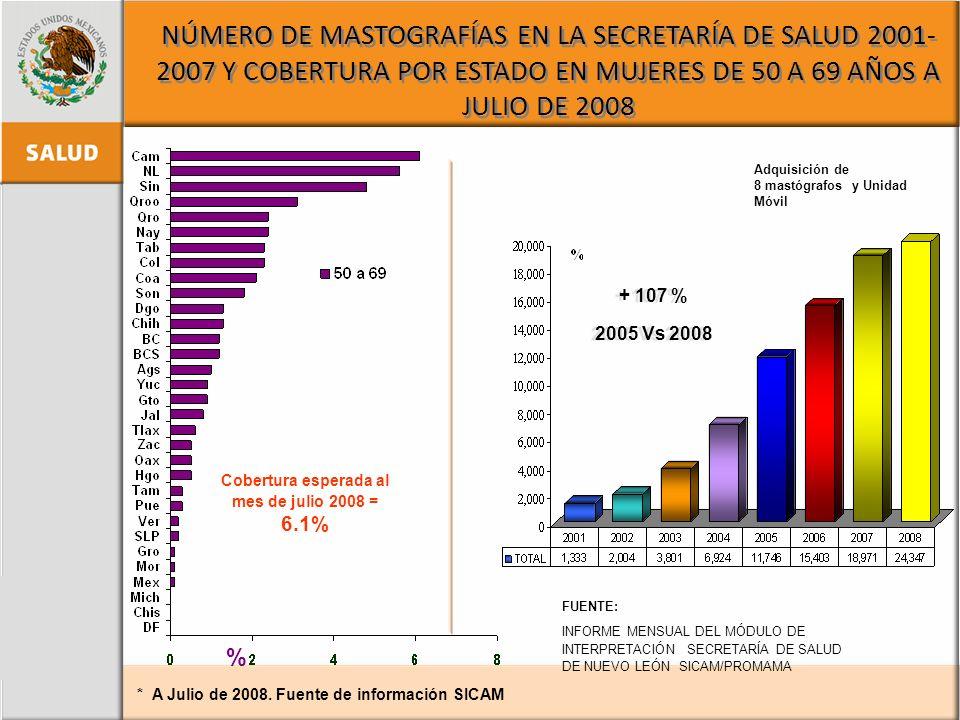 NÚMERO DE MASTOGRAFÍAS EN LA SECRETARÍA DE SALUD 2001- 2007 Y COBERTURA POR ESTADO EN MUJERES DE 50 A 69 AÑOS A JULIO DE 2008 * A Julio de 2008. Fuent