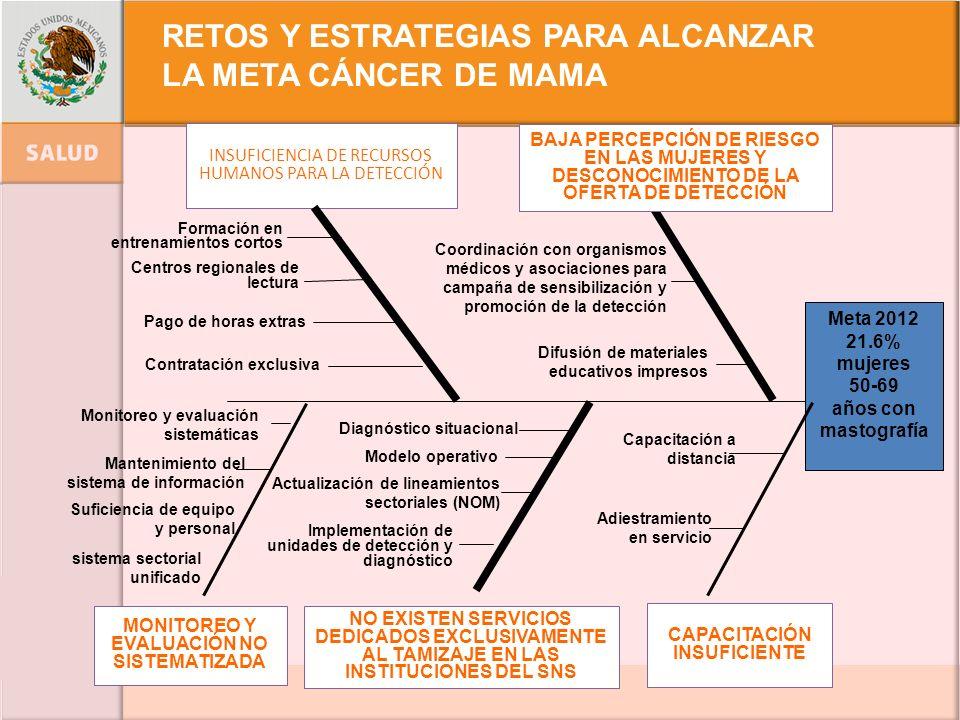 Coordinación con organismos médicos y asociaciones para campaña de sensibilización y promoción de la detección Meta 2012 21.6% mujeres 50-69 años con