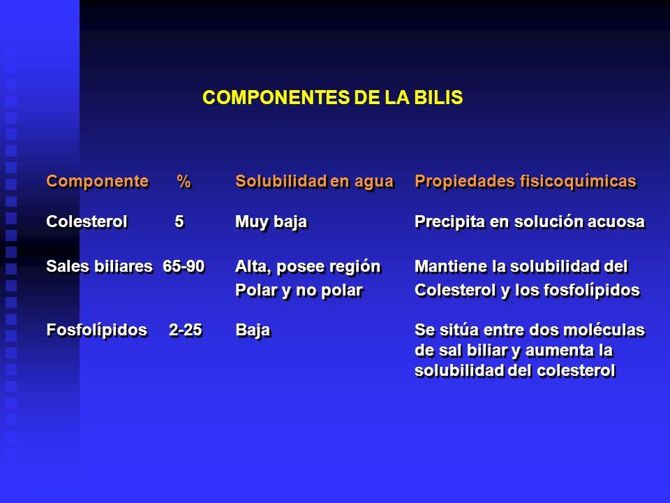 COMPONENTES DE LA BILIS Componente % Colesterol 5 Sales biliares 65-90 Fosfolípidos 2-25 Componente % Colesterol 5 Sales biliares 65-90 Fosfolípidos 2
