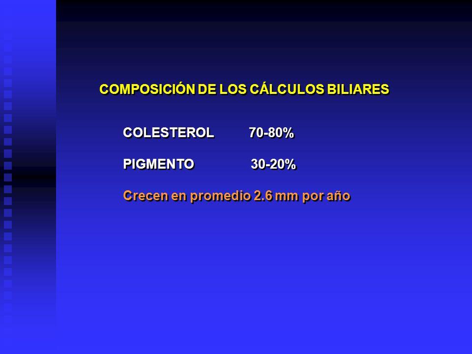 COMPOSICIÓN DE LOS CÁLCULOS BILIARES COLESTEROL 70-80% PIGMENTO 30-20% Crecen en promedio 2.6 mm por año COLESTEROL 70-80% PIGMENTO 30-20% Crecen en p