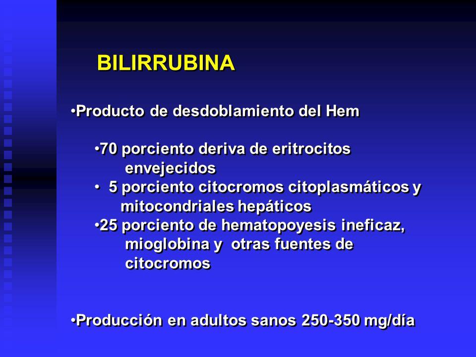 Sistema RE Hemoglogina Bilirrubina + hierro + globina Sistema RE Hemoglogina Bilirrubina + hierro + globina Sangre Bilirrubina (libre, indirecta) Sangre Bilirrubina (libre, indirecta) Hígado Bilirrubina + 2 UDP Glucoronato Glucoronil transferasa Diglucoronato de bilirrubina (conjugada, directa) Hígado Bilirrubina + 2 UDP Glucoronato Glucoronil transferasa Diglucoronato de bilirrubina (conjugada, directa) Arbol biliar Diglucoronato de bilirrubina Arbol biliar Diglucoronato de bilirrubina Intestino Bilirrubina o Diglucoronato de bilirrubina Bcterias Enzimas Urobilinógenos Urobilinas Intestino Bilirrubina o Diglucoronato de bilirrubina Bcterias Enzimas Urobilinógenos Urobilinas Heces Urobilinógenos y urobilinas (50-250 mg/día) Heces Urobilinógenos y urobilinas (50-250 mg/día) Sangre portal Urobilinógeno Sangre portal Urobilinógeno Riñón Orina Urobilinógeno (1-4 mg/día) (<1 unidad Erlich/2 horas) Orina Urobilinógeno (1-4 mg/día) (<1 unidad Erlich/2 horas) Prehepática No conjugada (hemolítica) Prehepática No conjugada (hemolítica) Hepática S.