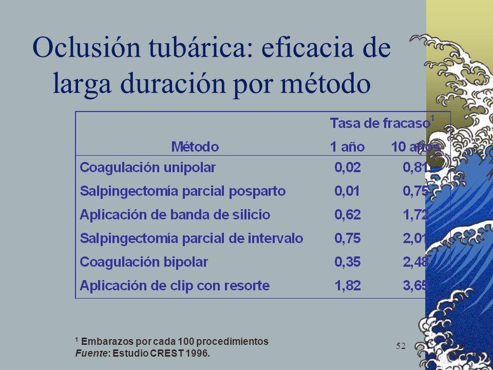52 Oclusión tubárica: eficacia de larga duración por método 1 Embarazos por cada 100 procedimientos Fuente: Estudio CREST 1996.