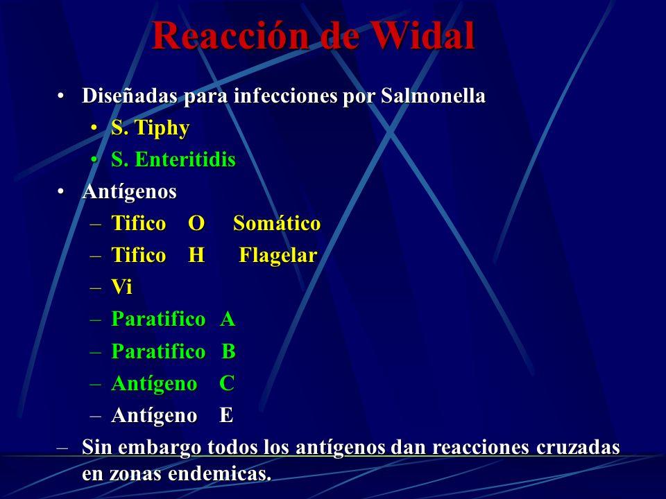 Reacción de Widal Diseñadas para infecciones por SalmonellaDiseñadas para infecciones por Salmonella S. TiphyS. Tiphy S. EnteritidisS. Enteritidis Ant