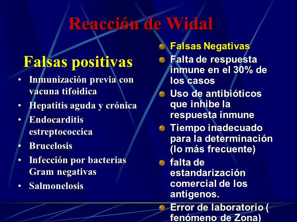 Reacción de Widal Falsas positivas Inmunización previa con vacuna tifoidicaInmunización previa con vacuna tifoidica Hepatitis aguda y crónicaHepatitis
