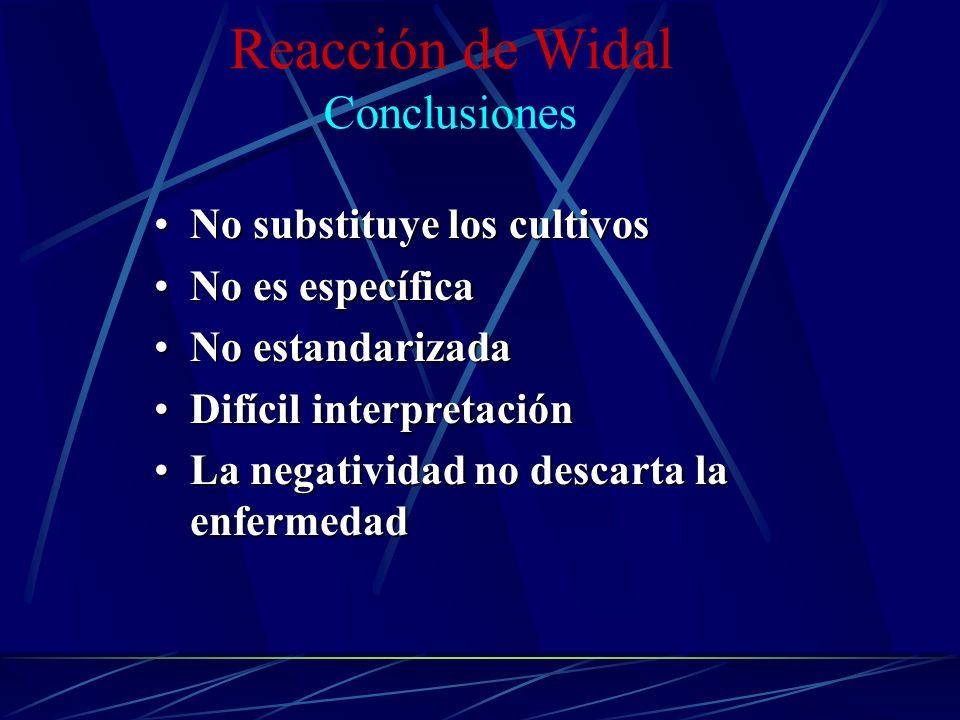 Reacción de Widal Conclusiones No substituye los cultivosNo substituye los cultivos No es específicaNo es específica No estandarizadaNo estandarizada