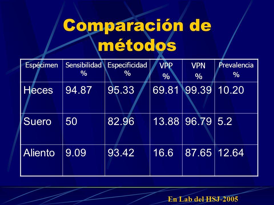 Comparación de métodos EspécimenSensibilidad % Especificidad % VPP % VPN % Prevalencia % Heces94.8795.3369.8199.3910.20 Suero5082.9613.8896.795.2 Alie