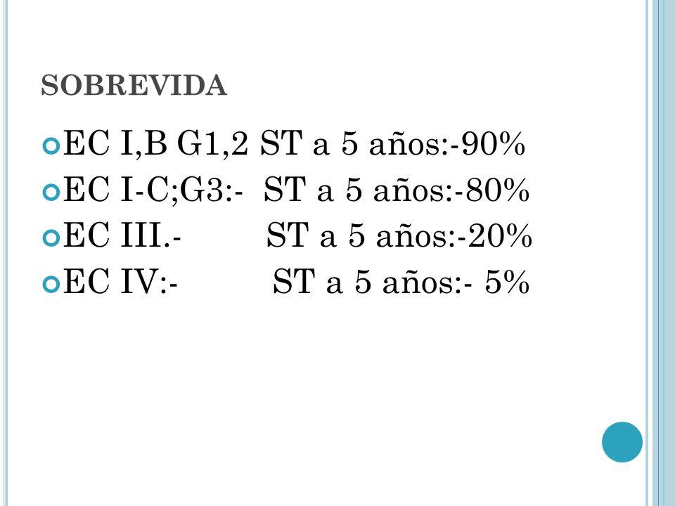 SOBREVIDA EC I,B G1,2 ST a 5 años:-90% EC I-C;G3:- ST a 5 años:-80% EC III.- ST a 5 años:-20% EC IV:- ST a 5 años:- 5%