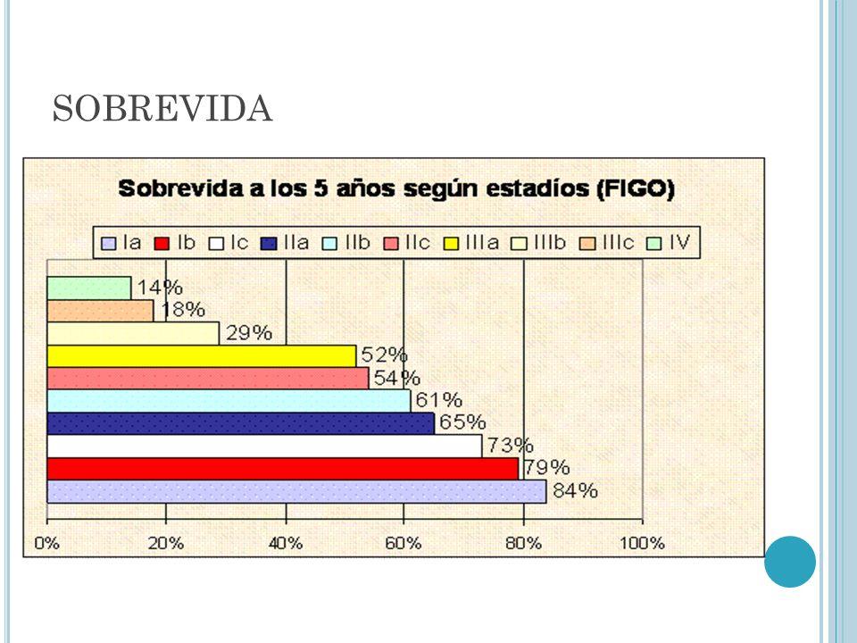 CA DE OVARIO HEREDITARIO 5-10% son hereditarios a).- CA DE OVARIO SOLO.-AHF 1er.