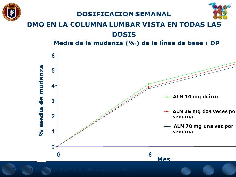 ALENDRONATO DOSIS SEMANAL  Nueva presentación de alendronato en tabletas de 70 mg. para administración una vez a la semana.  En estudios clínicos co